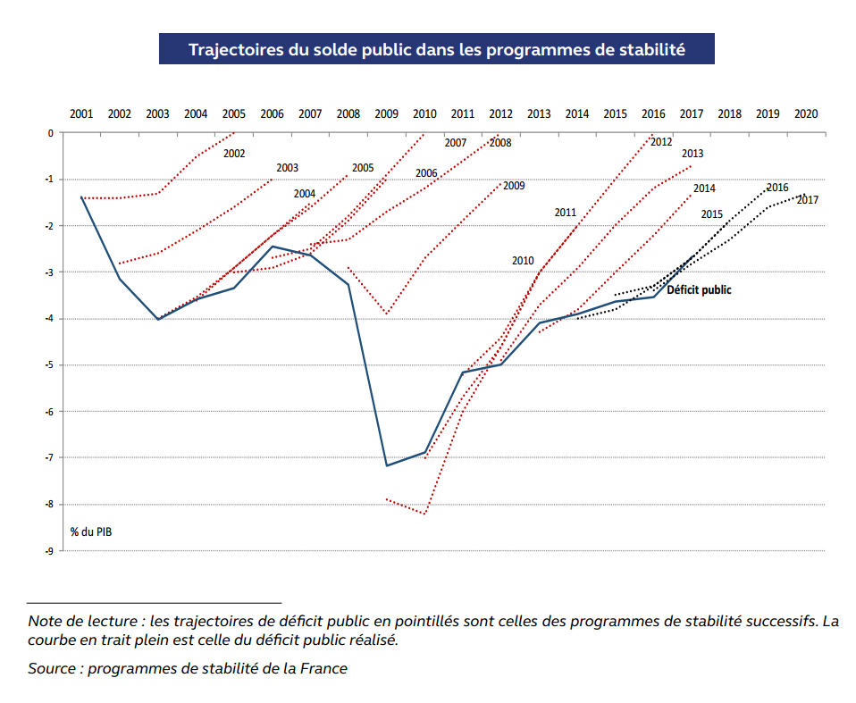 Graphique trajectoires du solde public - HCFP